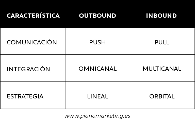 Claves fundamental del Inbound vs. Outbound