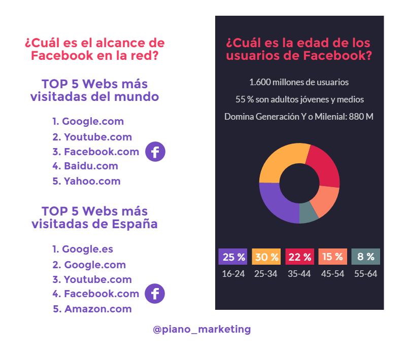 facebook-estadisticas-edgerank