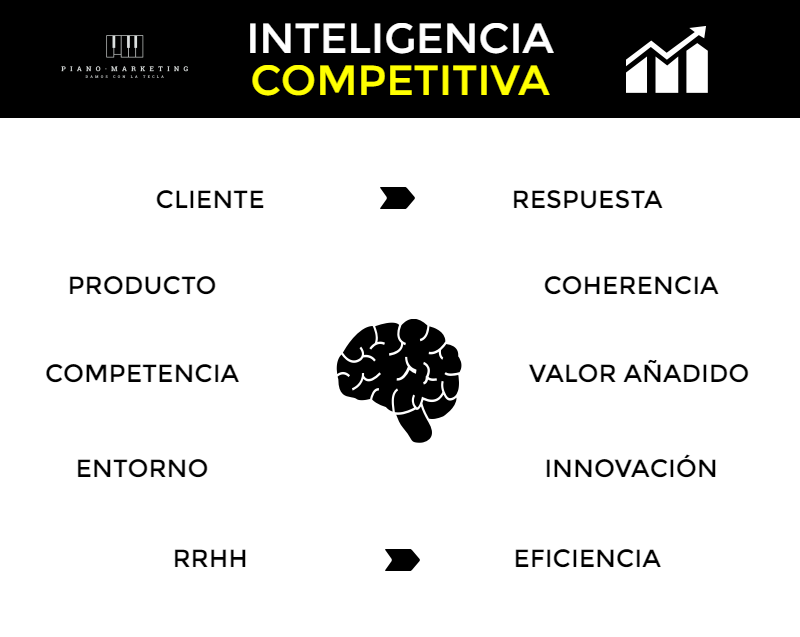 Big data e Inteligencia competitiva