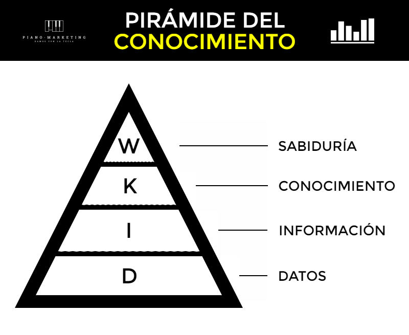 Big data y pirámide DIKW