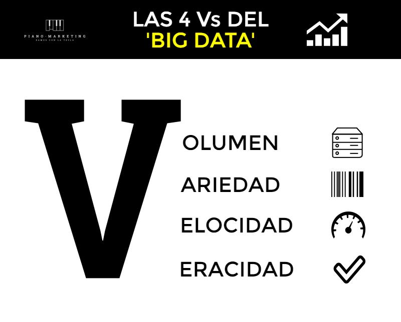 Big data y sus 4 dimensiones
