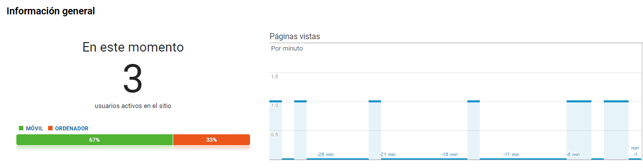 aprender google analytics